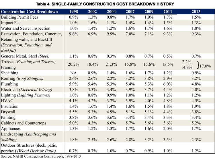 House Construction House Construction Cost Breakdown