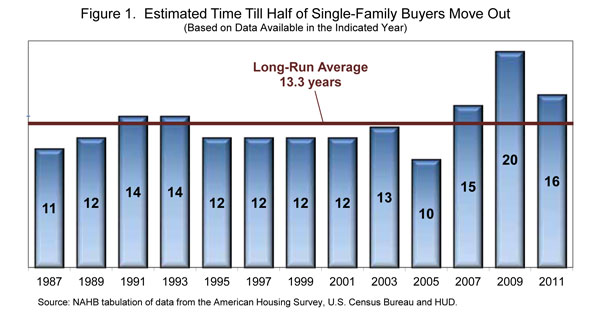 Figure 1. Estimated Time Till Half of Single-Family Buyers Move Out