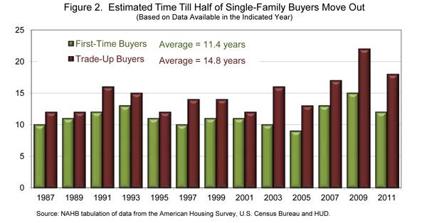 Figure 2. Estimated Time Till Half of Single-Family Buyers Move Out