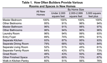 Nahb Spaces In New Homes
