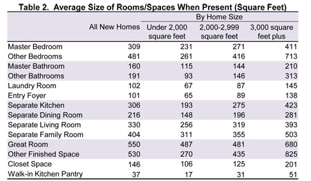 Table 2. Average Size of Rooms/Spaces When Present (Square Feet)