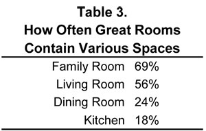 Table 3. How Often Great Rooms Contain Various Spaces