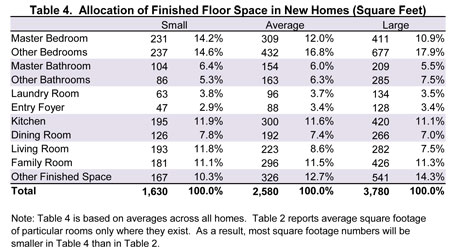 Table 4. Allocation of Finished Floor Space in New Homes (Square Feet)