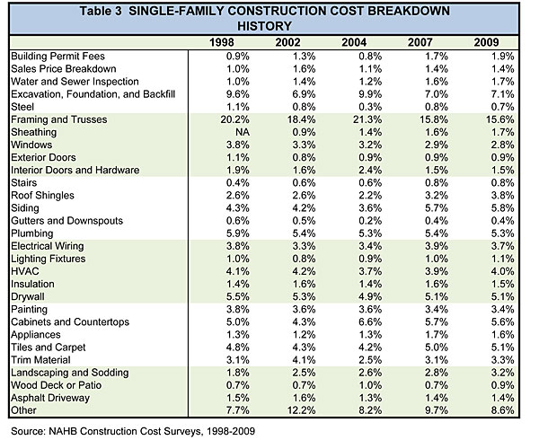 Nahb Breaking Down House Price And Construction Costs